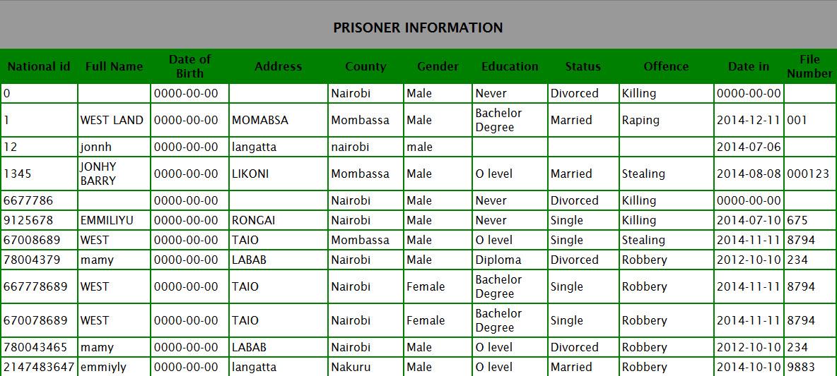 Prison Management PHP MySQL Source Code